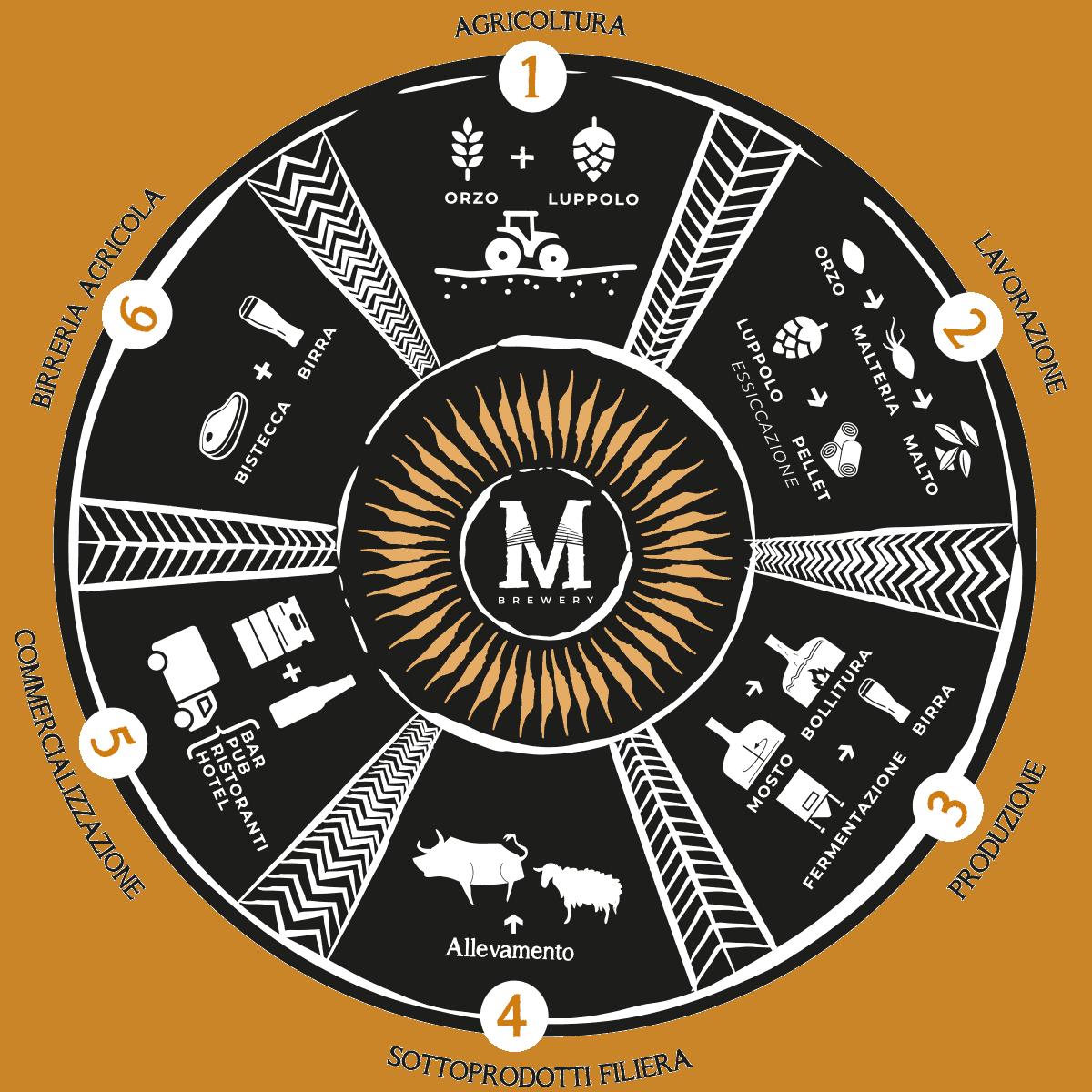 https://www.birrificiomarduk.com/wp-content/uploads/2020/05/filiera_marduk_brewery_sardegna_irgoli_birrificio_agricolo.png